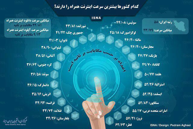 ۵۸؛ رتبه ایران از نظر سرعت اینترنت تلفن همراه